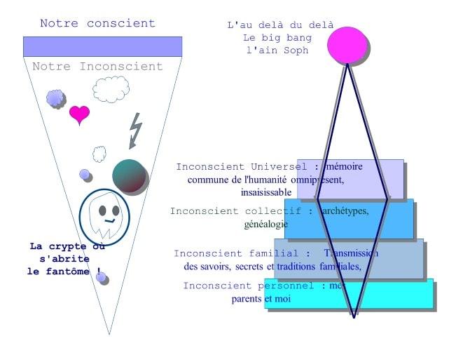 Image Inconscients