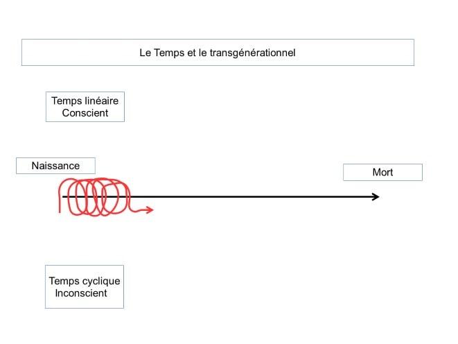 Image Le temps intergénérationnel